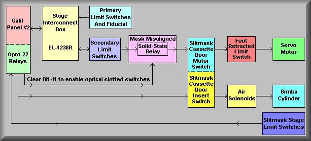deimos electronics manual barrel stage wiring el  slitmask system block diagram